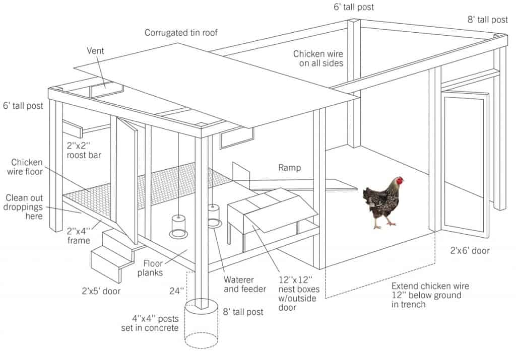 10 free chicken coop plans